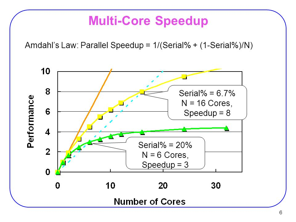 17 Speedup Comparison Published FPGA supercomputing application results:  Shows only the trend (not normalized to a common processor).