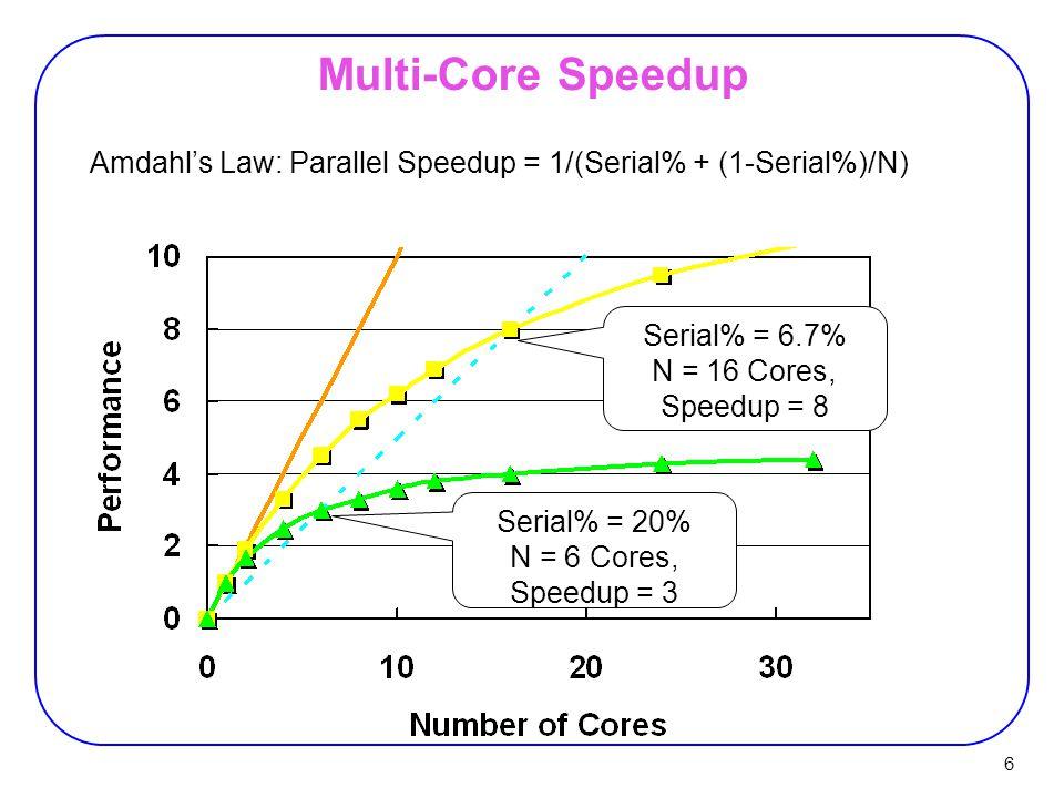 37 Cray XD1  Combines AMD dual processor Opteron nodes, a proprietary RapidArray interconnection network, and FPGA boards.