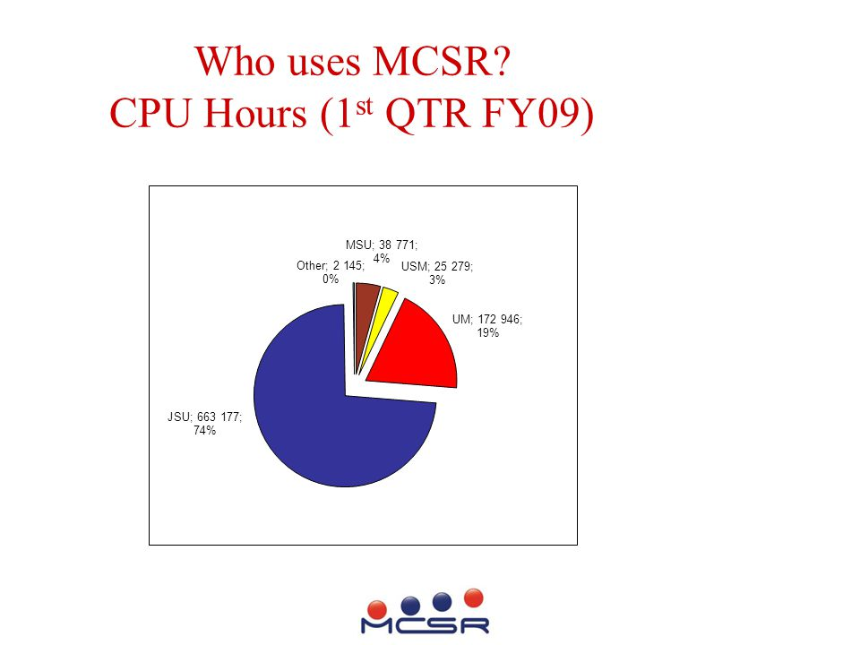 Who uses MCSR? CPU Hours (1 st QTR FY09)