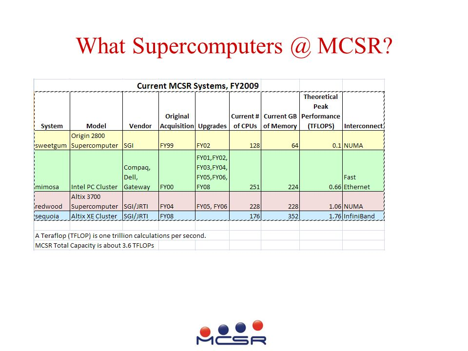What Supercomputers @ MCSR?