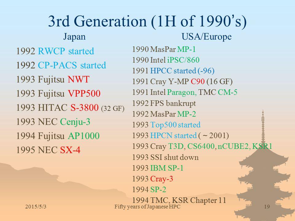 2015/5/319 3rd Generation (1H of 1990 ' s) Japan USA/Europe 1990 MasPar MP-1 1990 Intel iPSC/860 1991 HPCC started (-96) 1991 Cray Y-MP C90 (16 GF) 19