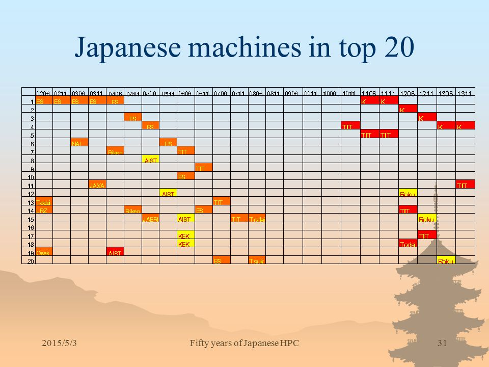 Japanese machines in top 20 2015/5/3Fifty years of Japanese HPC31