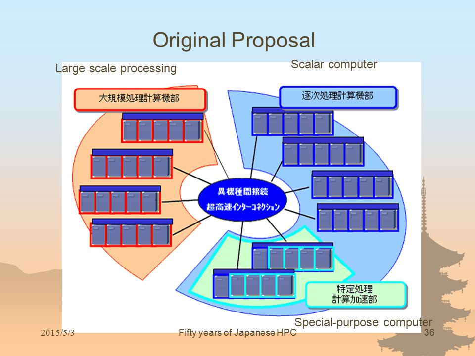 Original Proposal Large scale processing Scalar computer Special-purpose computer Fifty years of Japanese HPC36 2015/5/3