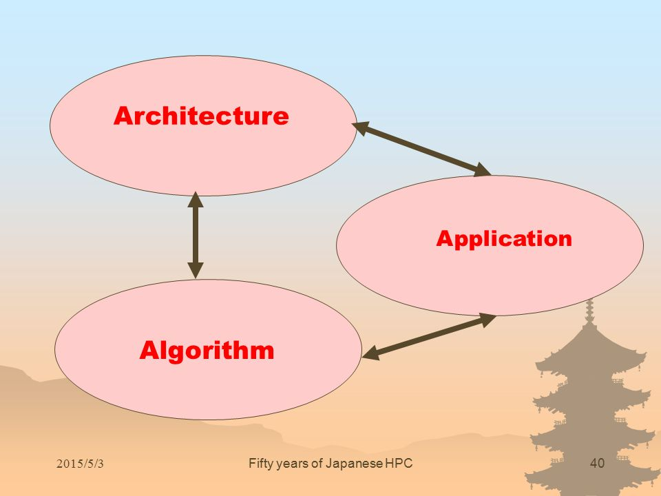 Architecture Algorithm Application Fifty years of Japanese HPC40 2015/5/3