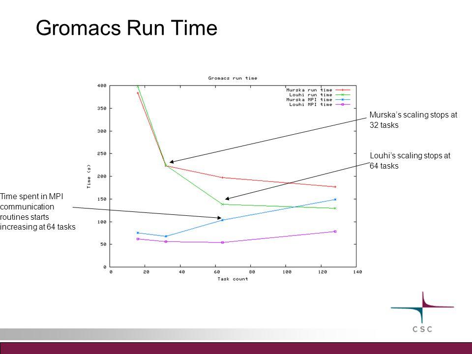 Gromacs Run Time Murska's scaling stops at 32 tasks Louhi's scaling stops at 64 tasks Time spent in MPI communication routines starts increasing at 64 tasks