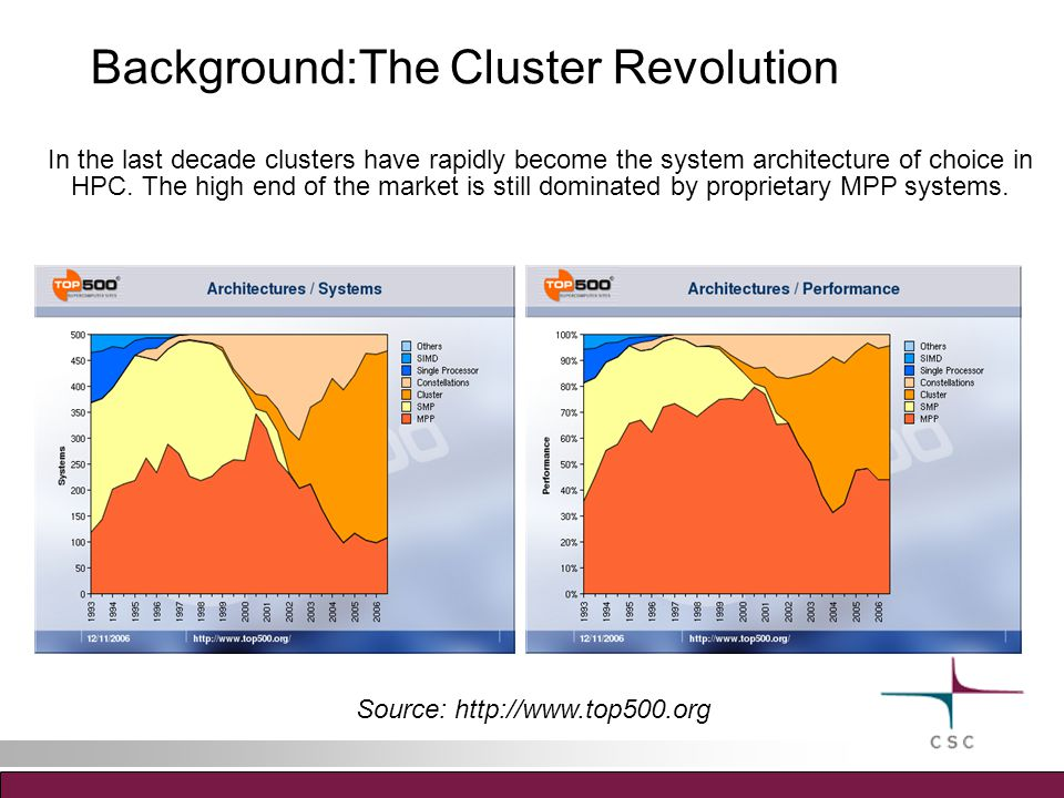 Background:The Cluster Revolution In the last decade clusters have rapidly become the system architecture of choice in HPC.