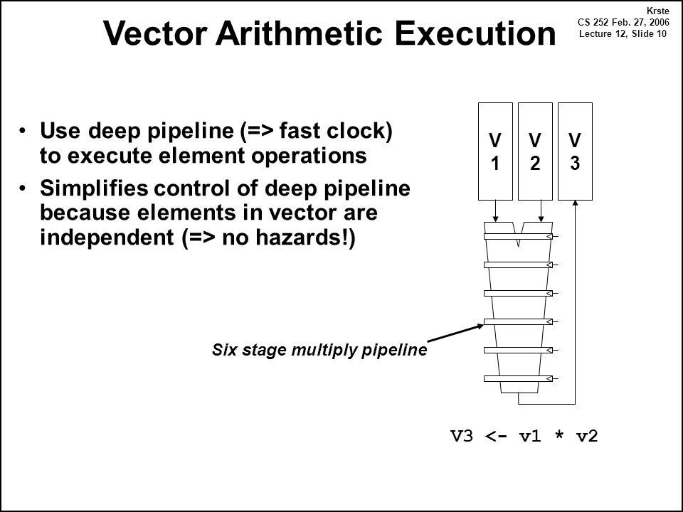 Krste CS 252 Feb. 27, 2006 Lecture 12, Slide 10 Vector Arithmetic Execution Use deep pipeline (=> fast clock) to execute element operations Simplifies