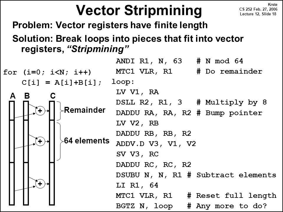 Krste CS 252 Feb. 27, 2006 Lecture 12, Slide 18 Vector Stripmining Problem: Vector registers have finite length Solution: Break loops into pieces that