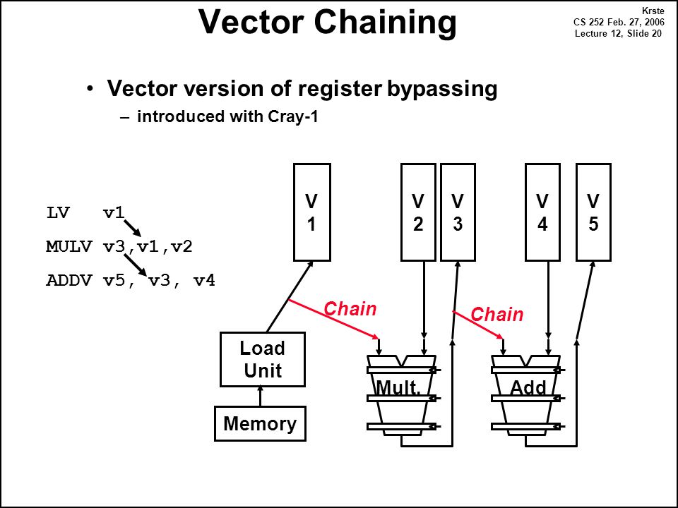 Krste CS 252 Feb. 27, 2006 Lecture 12, Slide 20 Vector Chaining Vector version of register bypassing –introduced with Cray-1 Memory V1V1 Load Unit Mul