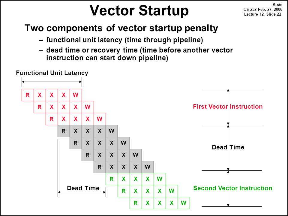 Krste CS 252 Feb. 27, 2006 Lecture 12, Slide 22 Vector Startup Two components of vector startup penalty –functional unit latency (time through pipelin