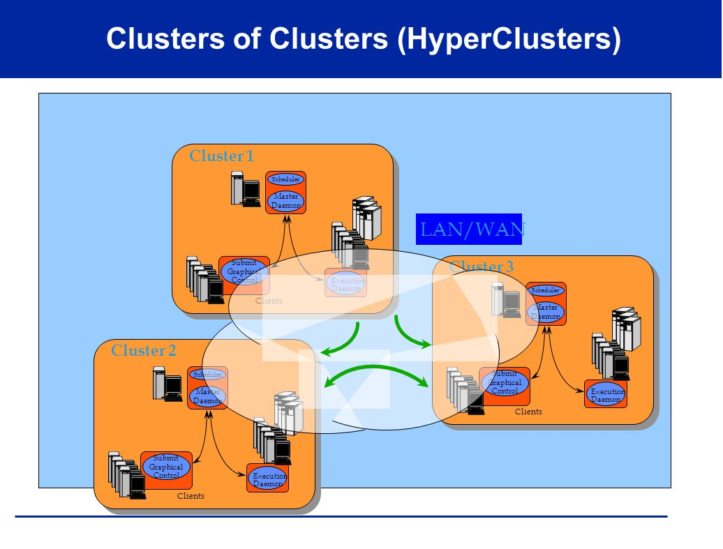 Clusters of Clusters (HyperClusters) Scheduler Master Daemon Execution Daemon Submit Graphical Control Clients Cluster 2 Scheduler Master Daemon Execu