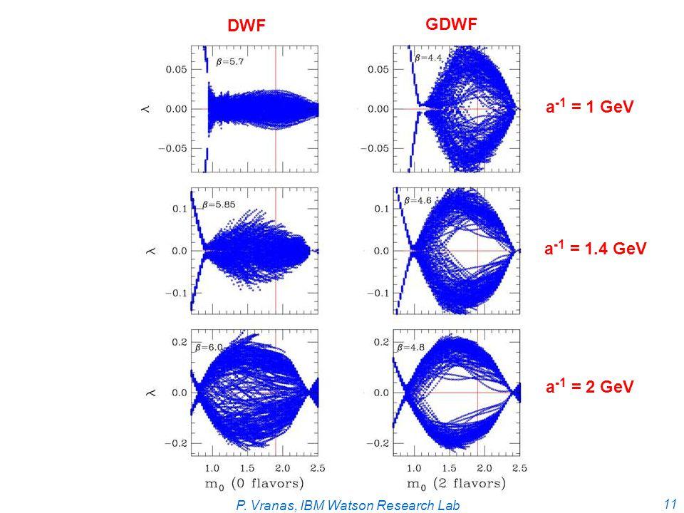 P. Vranas, IBM Watson Research Lab 11 DWF GDWF a -1 = 1 GeV a -1 = 1.4 GeV a -1 = 2 GeV