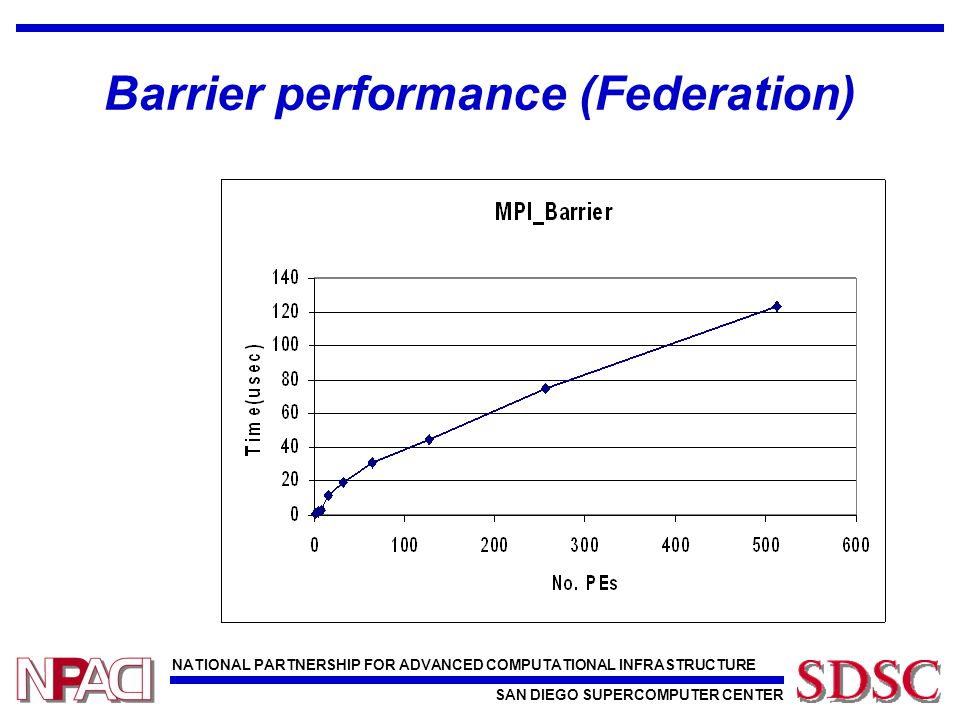 NATIONAL PARTNERSHIP FOR ADVANCED COMPUTATIONAL INFRASTRUCTURE SAN DIEGO SUPERCOMPUTER CENTER Barrier performance (Federation)