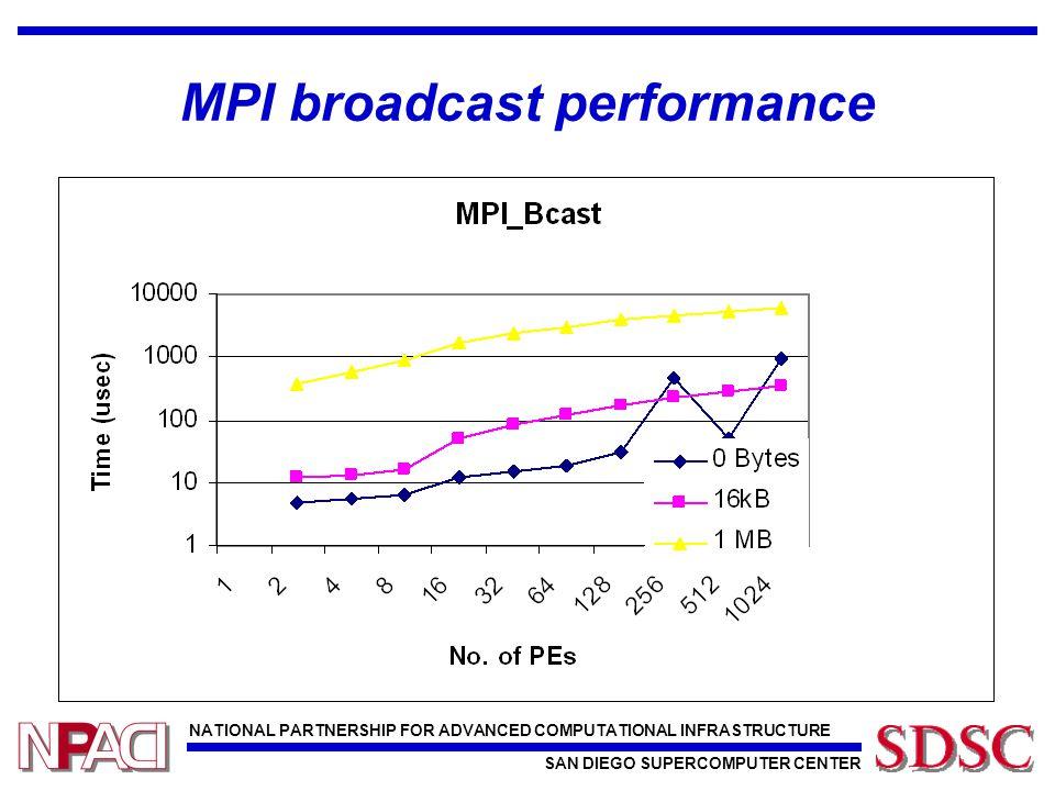 NATIONAL PARTNERSHIP FOR ADVANCED COMPUTATIONAL INFRASTRUCTURE SAN DIEGO SUPERCOMPUTER CENTER MPI broadcast performance