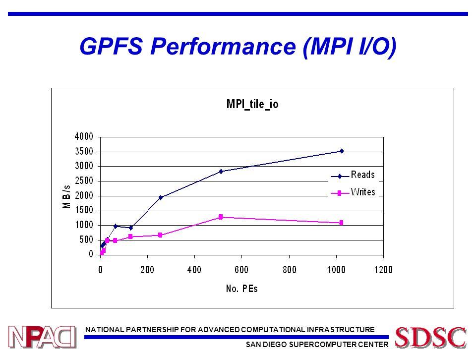 NATIONAL PARTNERSHIP FOR ADVANCED COMPUTATIONAL INFRASTRUCTURE SAN DIEGO SUPERCOMPUTER CENTER GPFS Performance (MPI I/O)
