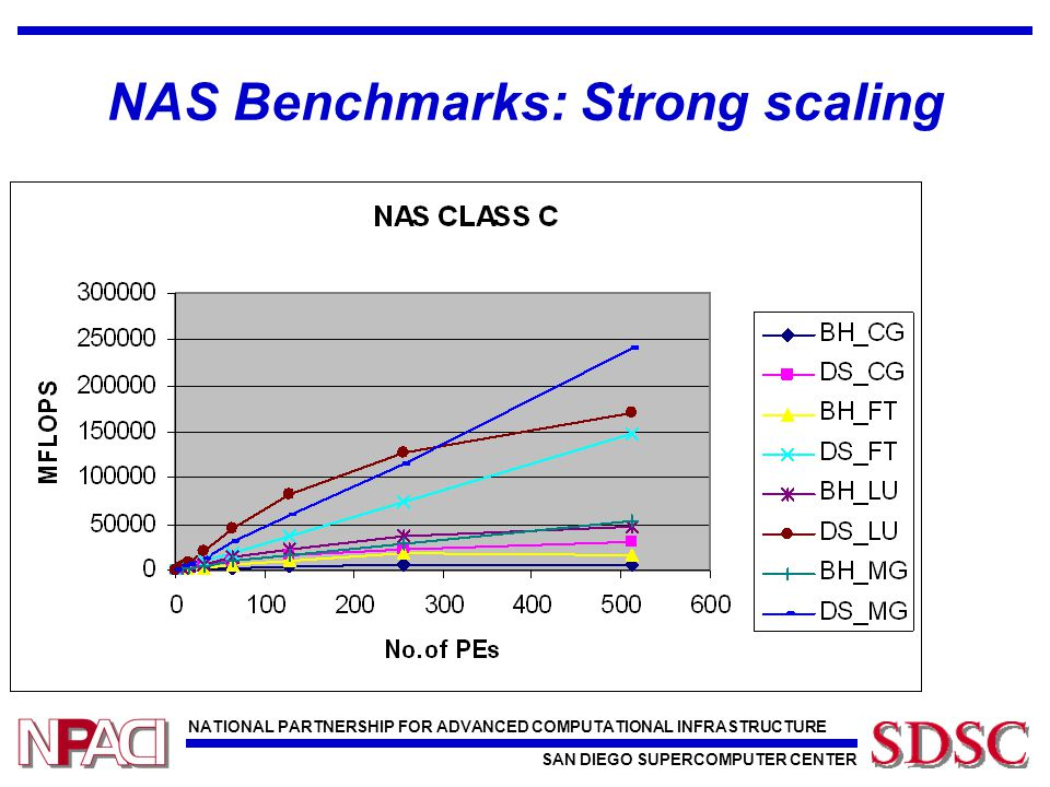 NATIONAL PARTNERSHIP FOR ADVANCED COMPUTATIONAL INFRASTRUCTURE SAN DIEGO SUPERCOMPUTER CENTER NAS Benchmarks: Strong scaling