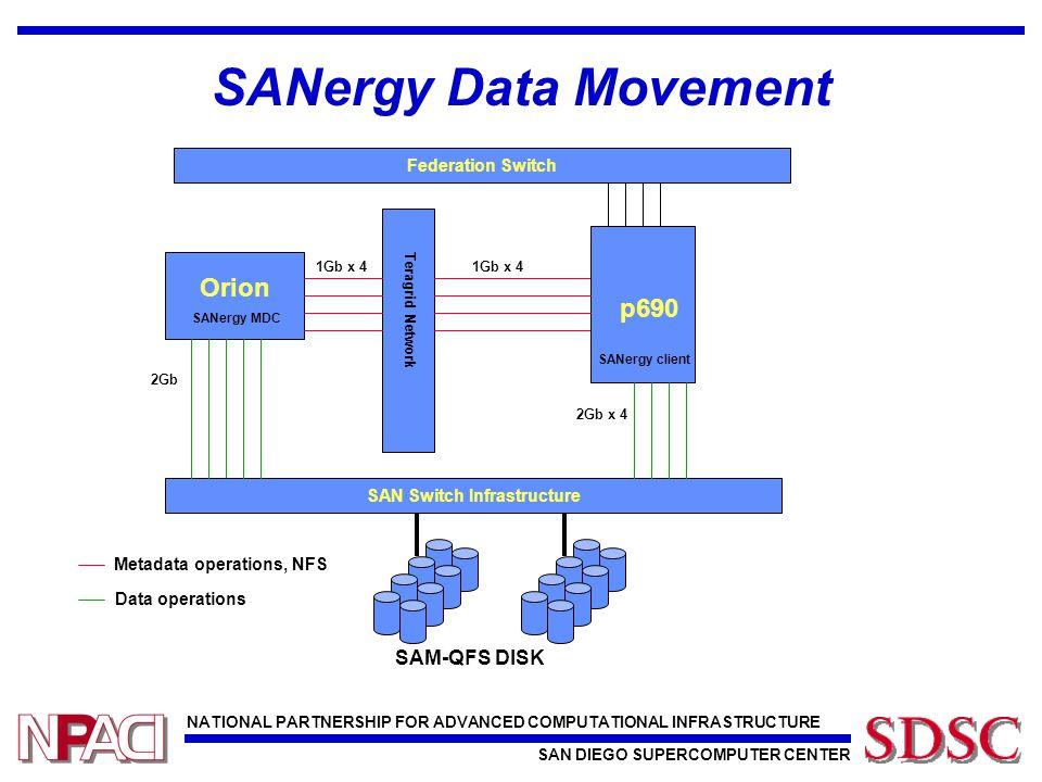 NATIONAL PARTNERSHIP FOR ADVANCED COMPUTATIONAL INFRASTRUCTURE SAN DIEGO SUPERCOMPUTER CENTER ~400 Sun FC Disk Arrays (~4100 disks, 540 TB total) 32 FC Tape Drives Sun Fire 15K DataStar 176 P655s SAM-QFSETF DBSAN-GPFS 5 x Brocade 12000 (1408 2Gb ports) DataStar 11 P690s SANergy Client SANergy Server Force 10 - 12000 HPSS