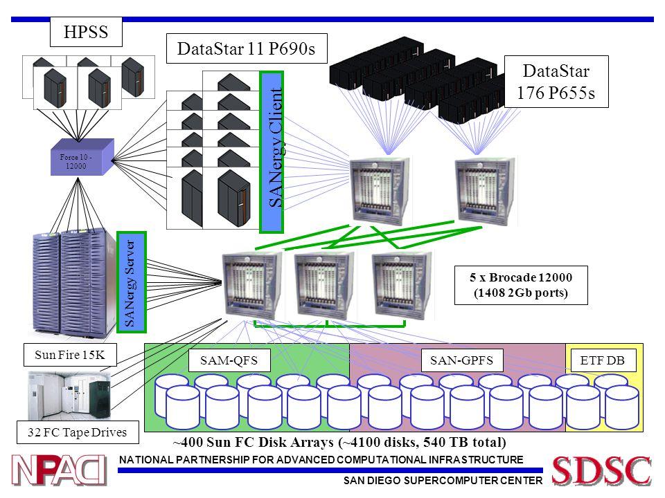NATIONAL PARTNERSHIP FOR ADVANCED COMPUTATIONAL INFRASTRUCTURE SAN DIEGO SUPERCOMPUTER CENTER ~400 Sun FC Disk Arrays (~4100 disks, 540 TB total) 32 F
