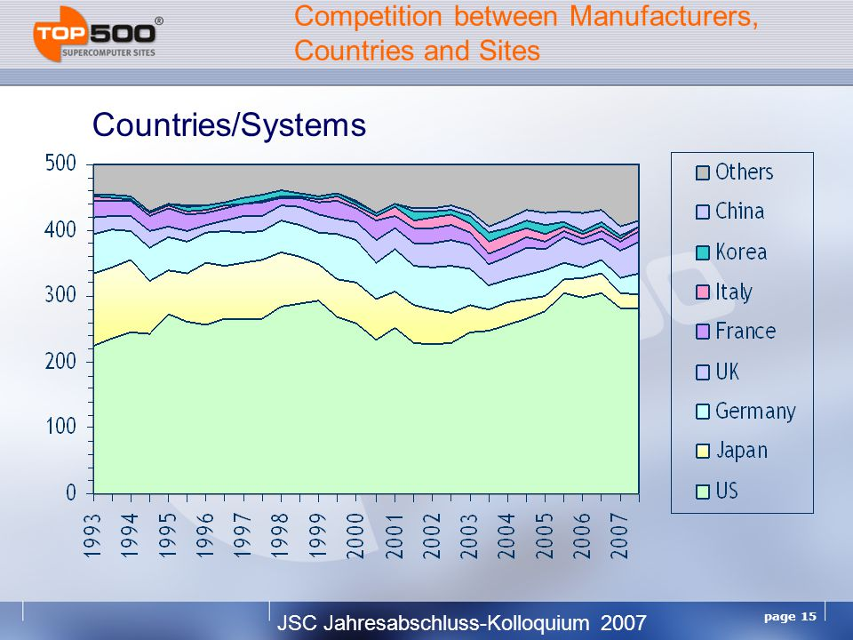 JSC Jahresabschluss-Kolloquium 2007 page 15 Competition between Manufacturers, Countries and Sites Countries/Systems