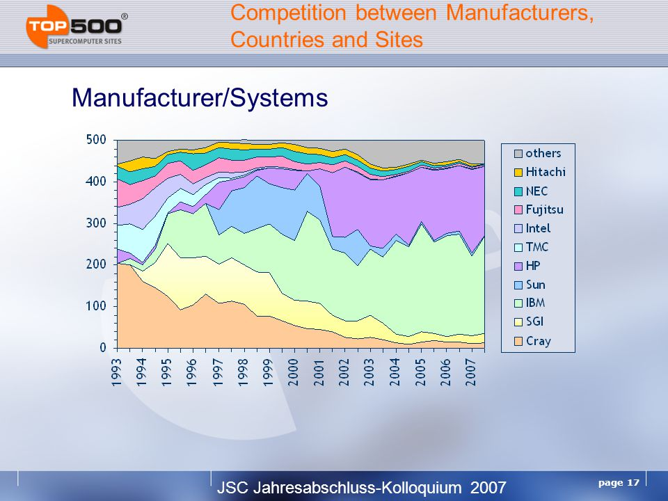 JSC Jahresabschluss-Kolloquium 2007 page 17 Competition between Manufacturers, Countries and Sites Manufacturer/Systems