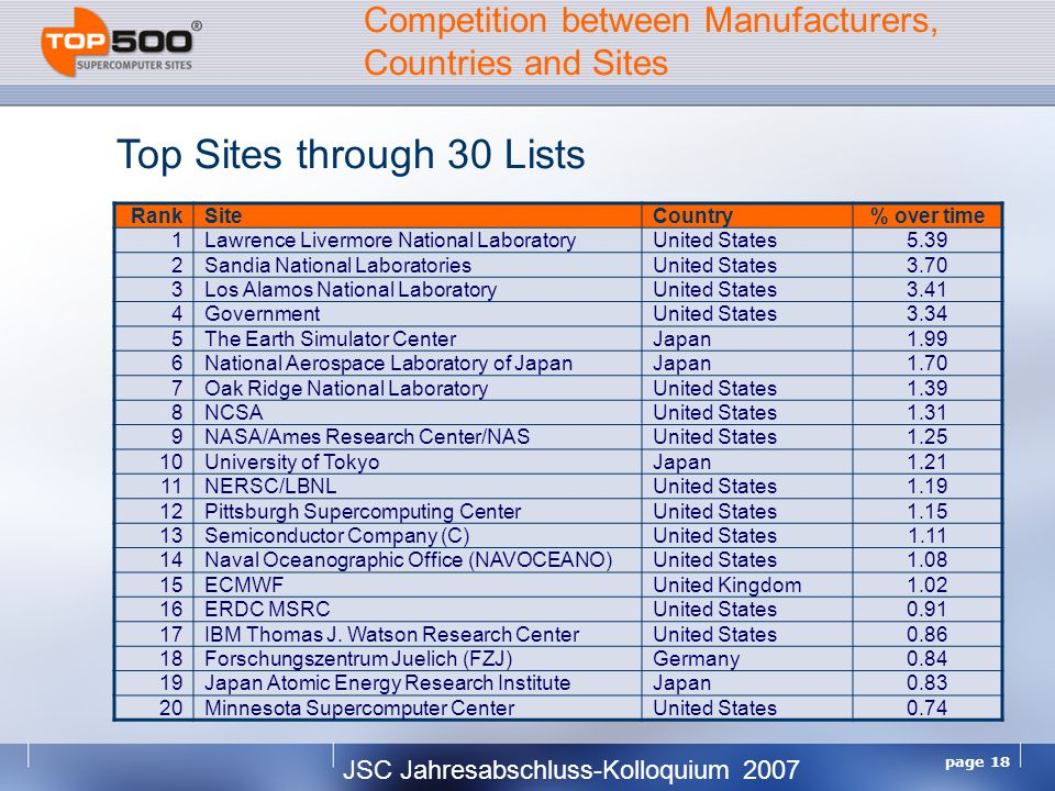 JSC Jahresabschluss-Kolloquium 2007 page 18 Top Sites through 30 Lists Competition between Manufacturers, Countries and Sites RankSiteCountry% over time 1Lawrence Livermore National LaboratoryUnited States5.39 2Sandia National LaboratoriesUnited States3.70 3Los Alamos National LaboratoryUnited States3.41 4GovernmentUnited States3.34 5The Earth Simulator CenterJapan1.99 6National Aerospace Laboratory of JapanJapan1.70 7Oak Ridge National LaboratoryUnited States1.39 8NCSAUnited States1.31 9NASA/Ames Research Center/NASUnited States1.25 10University of TokyoJapan1.21 11NERSC/LBNLUnited States1.19 12Pittsburgh Supercomputing CenterUnited States1.15 13Semiconductor Company (C)United States1.11 14Naval Oceanographic Office (NAVOCEANO)United States1.08 15ECMWFUnited Kingdom1.02 16ERDC MSRCUnited States0.91 17IBM Thomas J.