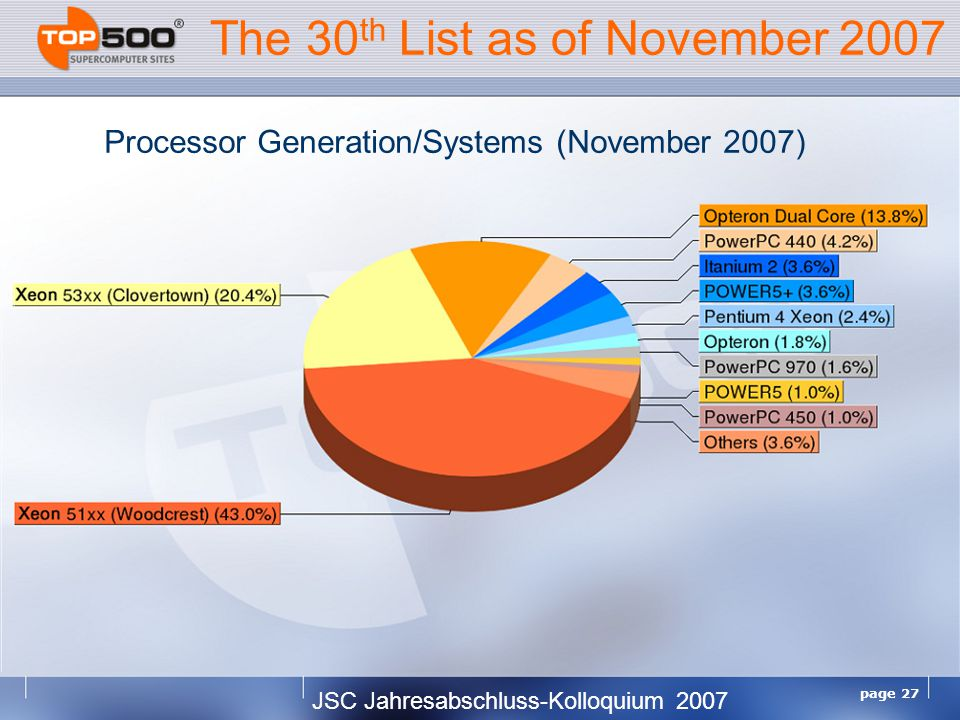 JSC Jahresabschluss-Kolloquium 2007 page 27 The 30 th List as of November 2007 Processor Generation/Systems (November 2007)
