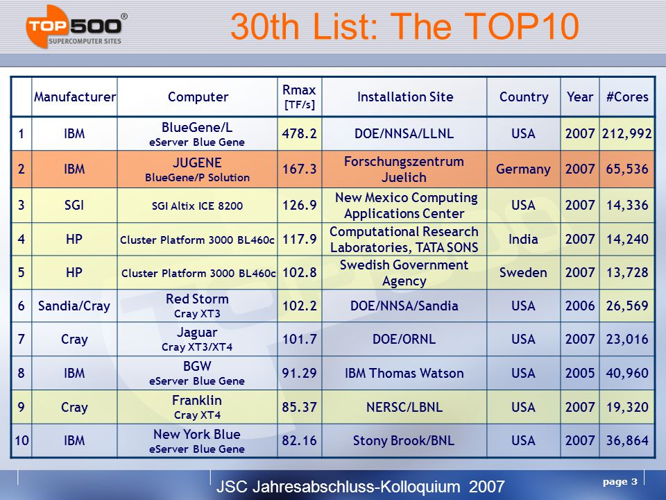 JSC Jahresabschluss-Kolloquium 2007 page 4 Mannheim Supercomputer Statistics & Top500 Project Start in 1993 Competition between Manufacturers, Countries and Sites My Supercomputer Favorite in the Top500 Lists The 30 th List as of November 2007 Performance Development and Projection Bell's Law Supercomputing, quo vadis.