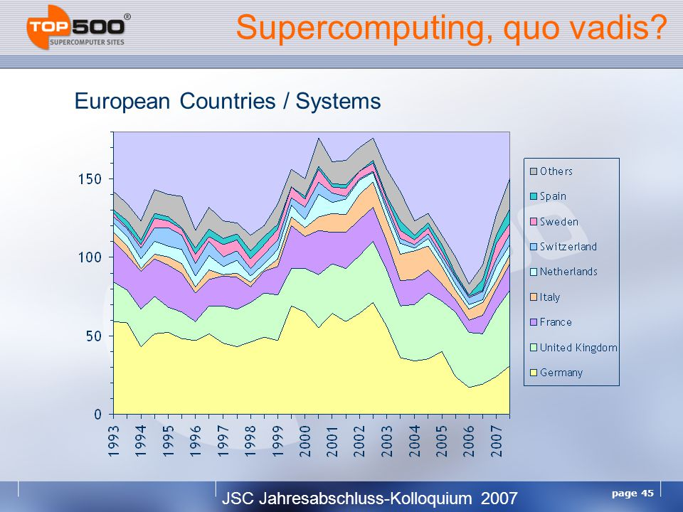 JSC Jahresabschluss-Kolloquium 2007 page 45 Supercomputing, quo vadis European Countries / Systems