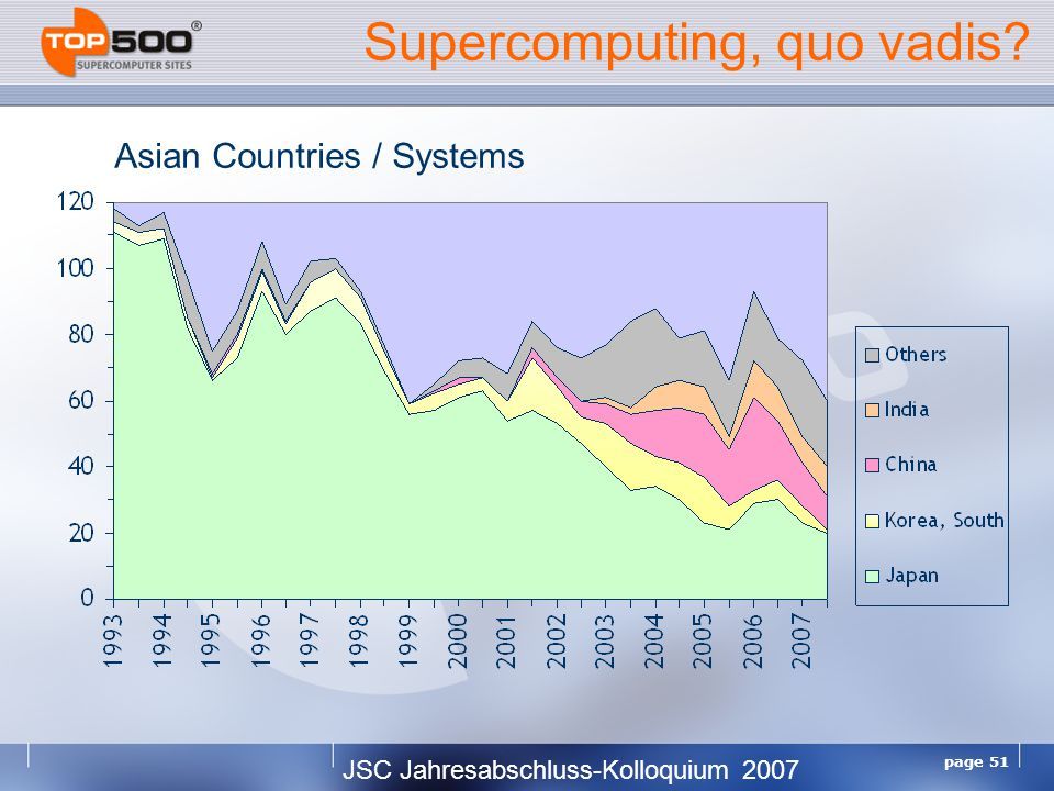 JSC Jahresabschluss-Kolloquium 2007 page 51 Supercomputing, quo vadis Asian Countries / Systems