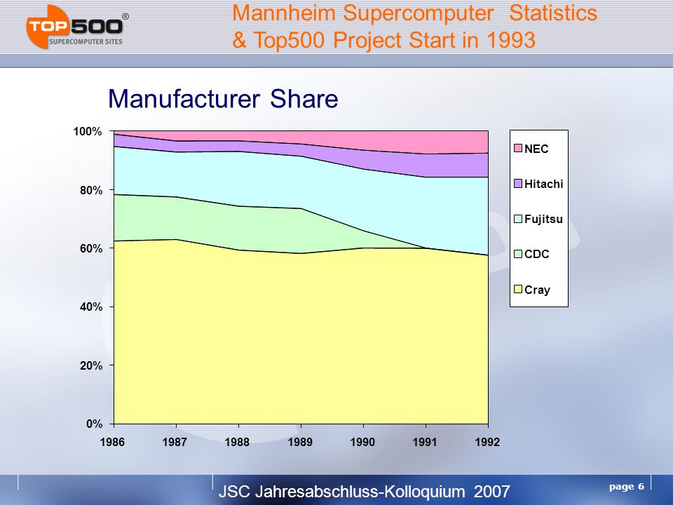 JSC Jahresabschluss-Kolloquium 2007 page 6 Manufacturer Share 0% 20% 40% 60% 80% 100% 1986198719881989199019911992 NEC Hitachi Fujitsu CDC Cray Mannheim Supercomputer Statistics & Top500 Project Start in 1993