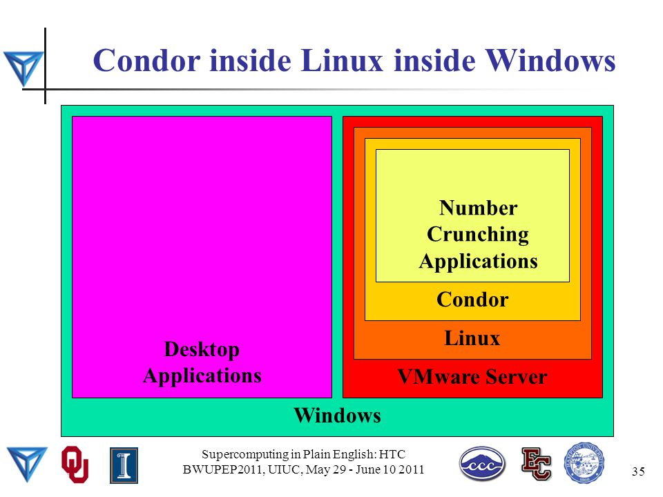 Condor inside Linux inside Windows Supercomputing in Plain English: HTC BWUPEP2011, UIUC, May 29 - June 10 2011 35 Windows Desktop Applications VMware Server Linux Condor Number Crunching Applications
