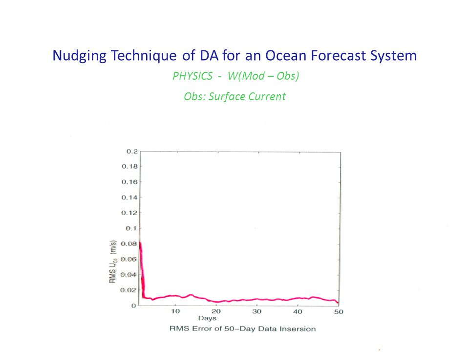 Nudging Technique of DA for an Ocean Forecast System PHYSICS - W(Mod – Obs) Obs: Surface Current