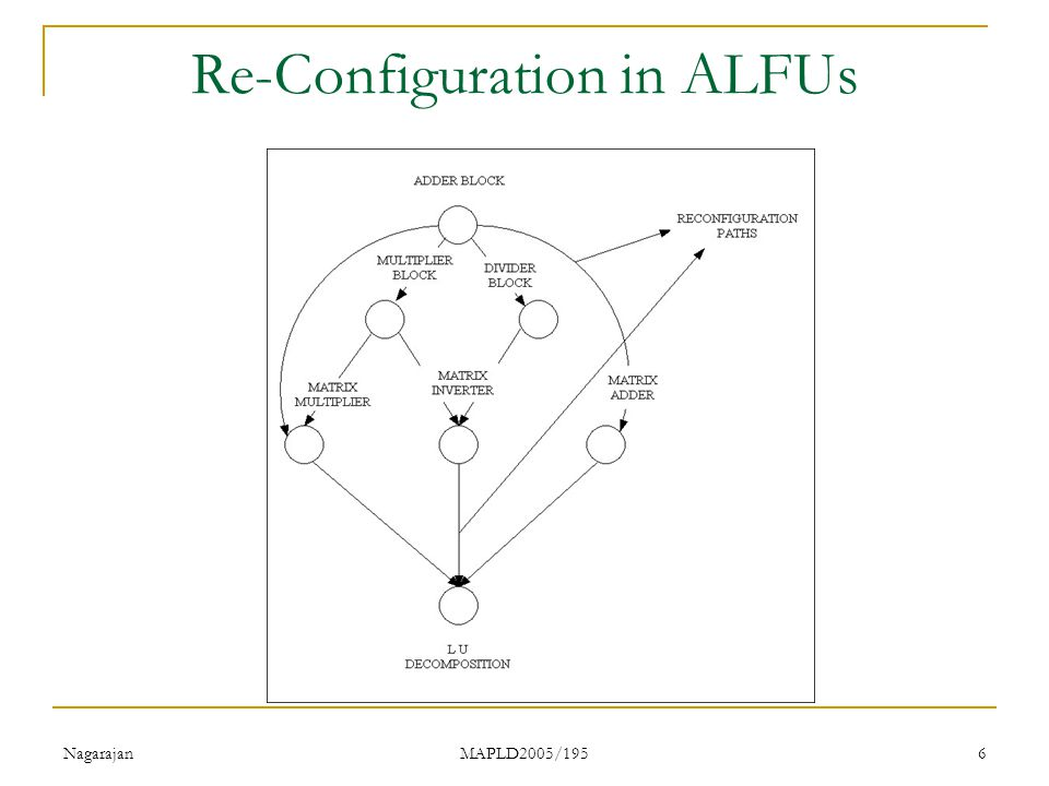 Nagarajan MAPLD2005/195 6 Re-Configuration in ALFUs
