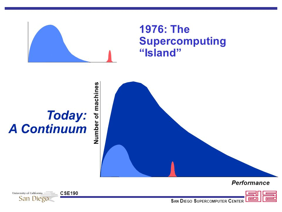 S AN D IEGO S UPERCOMPUTER C ENTER CSE190 1976: The Supercomputing Island Today: A Continuum Number of machines Performance