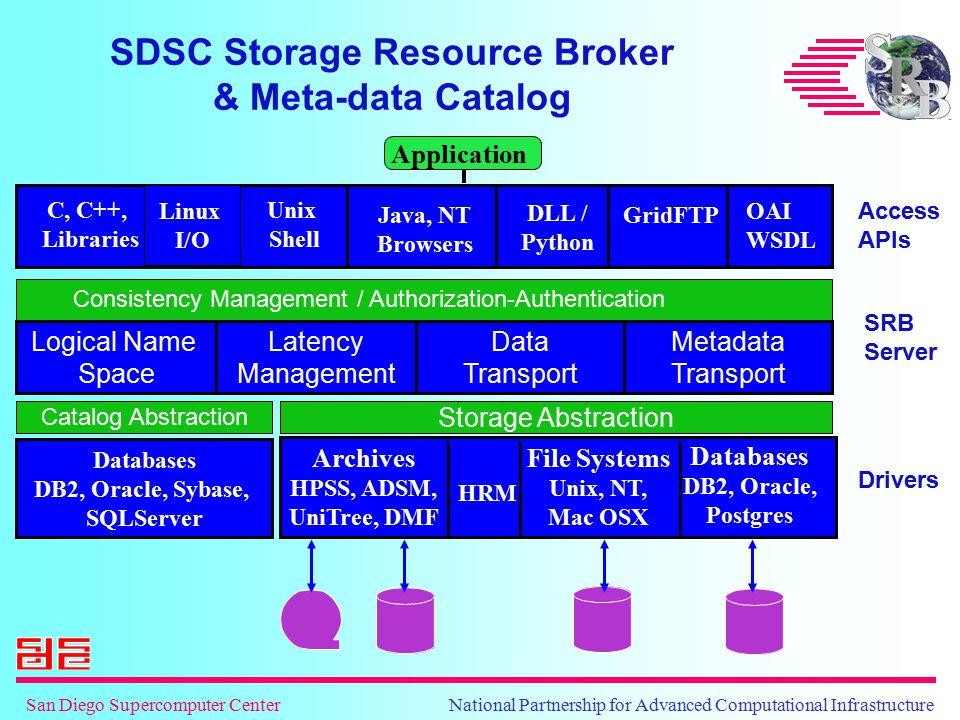San Diego Supercomputer Center National Partnership for Advanced Computational Infrastructure Unix Shell Java, NT Browsers GridFTP OAI WSDL SDSC Stora