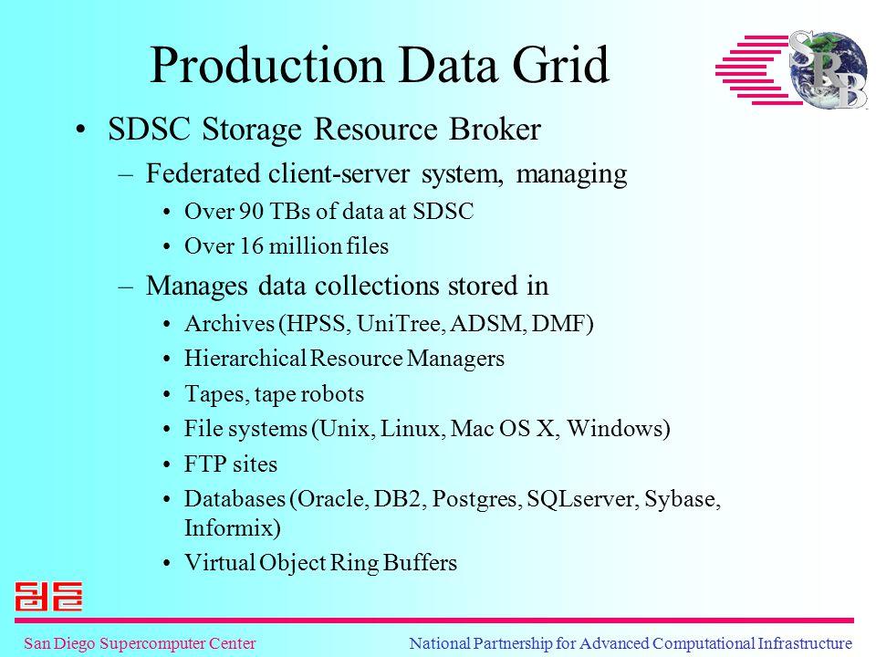 San Diego Supercomputer Center National Partnership for Advanced Computational Infrastructure Production Data Grid SDSC Storage Resource Broker –Feder