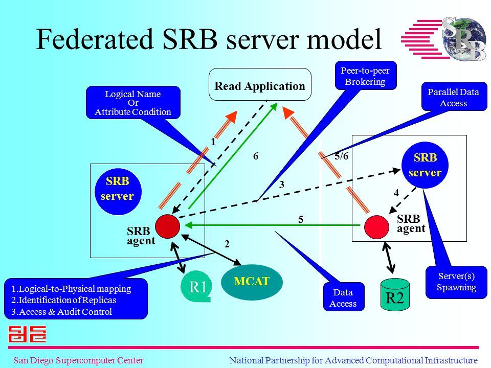 San Diego Supercomputer Center National Partnership for Advanced Computational Infrastructure SRB server SRB agent SRB server Federated SRB server mod