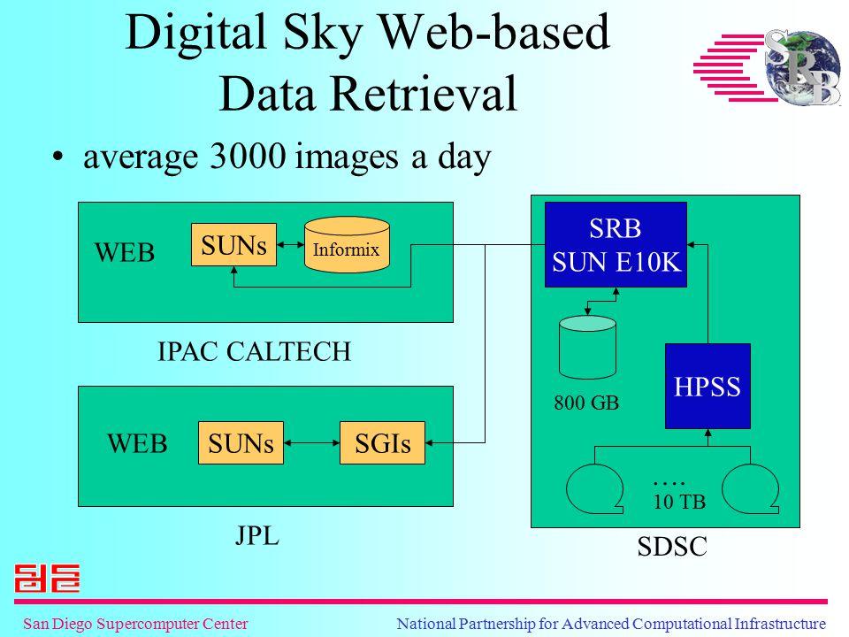 Digital Sky Web-based Data Retrieval average 3000 images a day Informix SUNs SRB SUN E10K HPSS …. 800 GB 10 TB SDSC IPAC CALTECH WEB JPL SUNsSGIs WEB