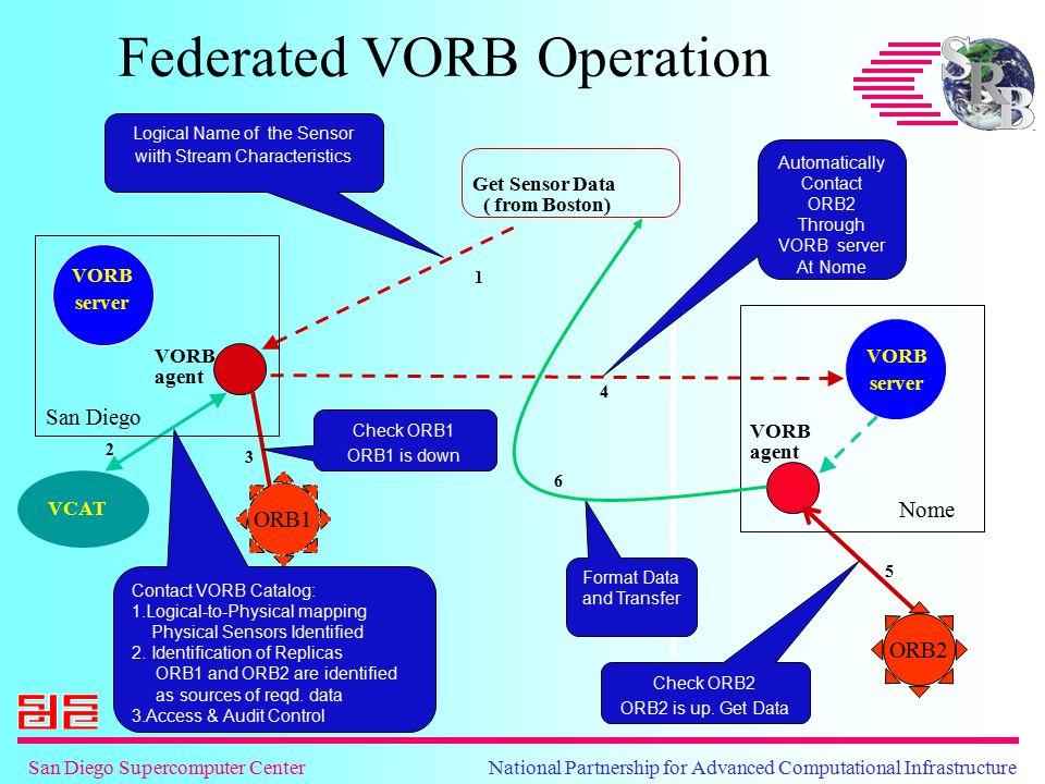 San Diego Supercomputer Center National Partnership for Advanced Computational Infrastructure VORB server VORB agent VORB server Federated VORB Operat