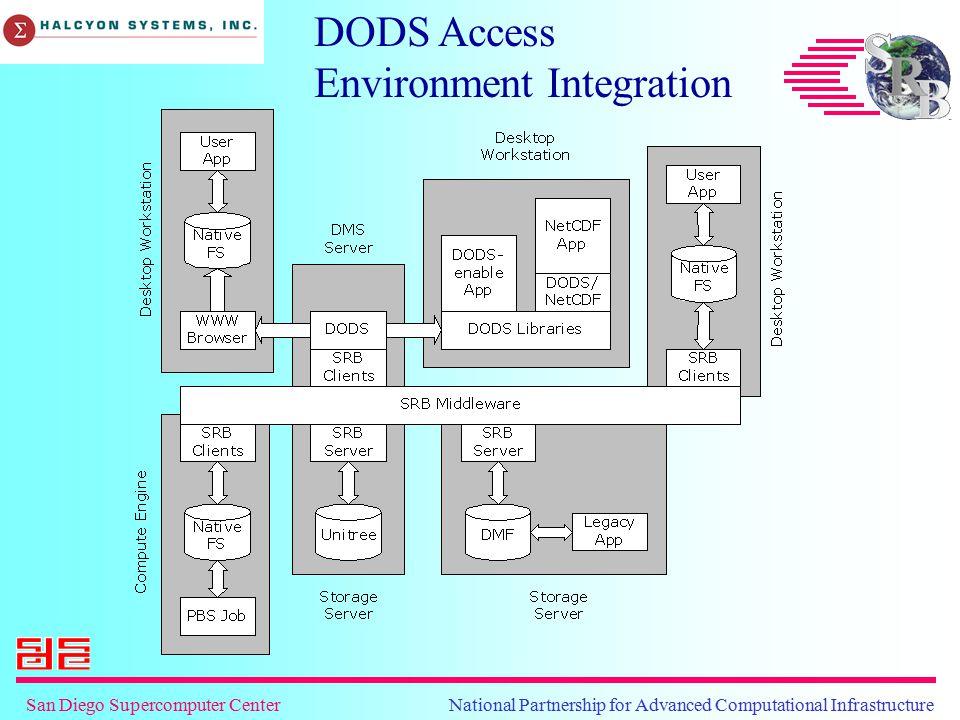 San Diego Supercomputer Center National Partnership for Advanced Computational Infrastructure DODS Access Environment Integration