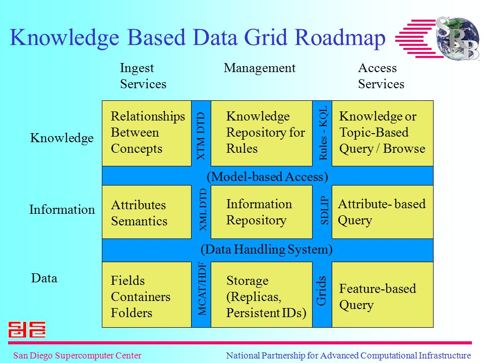 San Diego Supercomputer Center National Partnership for Advanced Computational Infrastructure Data Grid Demonstration Use web browser to access a collection housed at SDSC Retrieve an image Browse through a collection Search for a file Examine grid federation