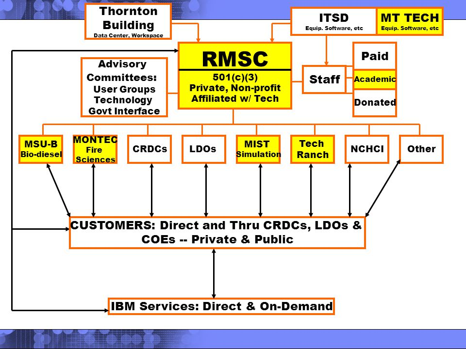 RMSC 501(c)(3) Private, Non-profit Affiliated w/ Tech Advisory Committees: User Groups Technology Govt Interface Staff Paid Donated MSU-B Bio-diesel MONTEC Fire Sciences CRDCsLDOs MIST Simulation Tech Ranch NCHCIOther ITSD Equip.