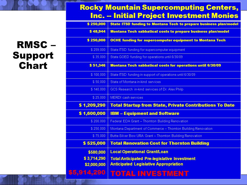 RMSC – Support Chart Rocky Mountain Supercomputing Centers, Inc.