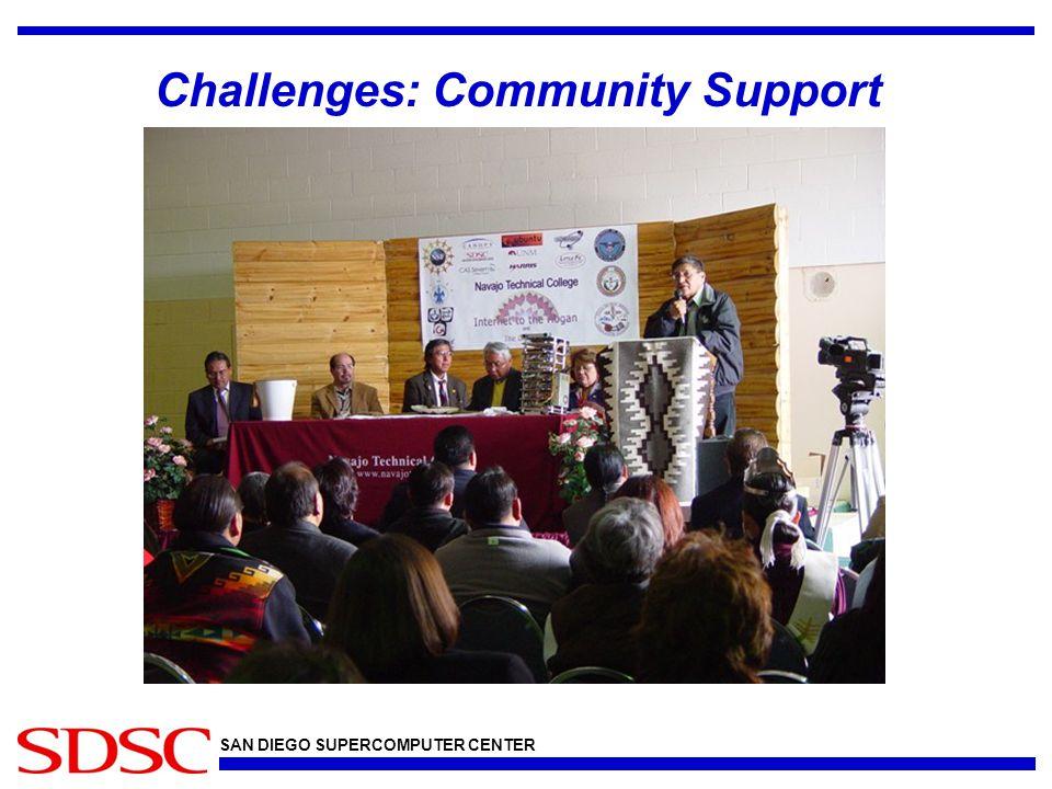 SAN DIEGO SUPERCOMPUTER CENTER Challenges: Community Support