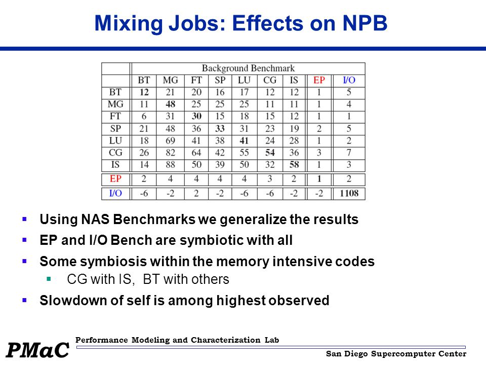 San Diego Supercomputer Center Performance Modeling and Characterization Lab PMaC Mixing Jobs: Effects on NPB  Using NAS Benchmarks we generalize the results  EP and I/O Bench are symbiotic with all  Some symbiosis within the memory intensive codes  CG with IS, BT with others  Slowdown of self is among highest observed