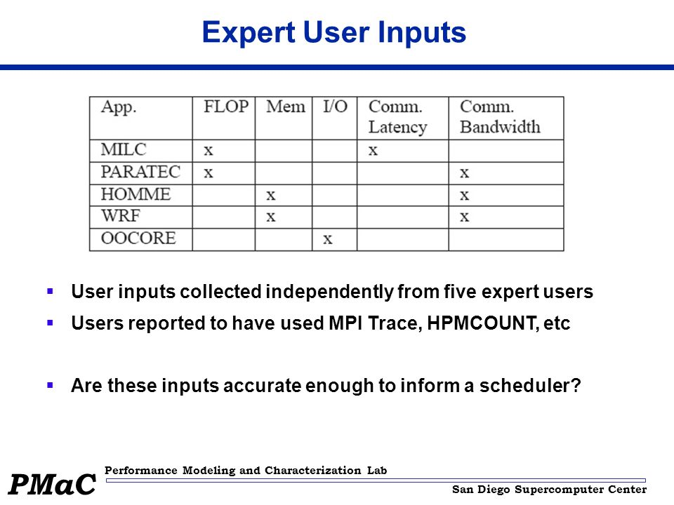San Diego Supercomputer Center Performance Modeling and Characterization Lab PMaC Expert User Inputs  User inputs collected independently from five expert users  Users reported to have used MPI Trace, HPMCOUNT, etc  Are these inputs accurate enough to inform a scheduler