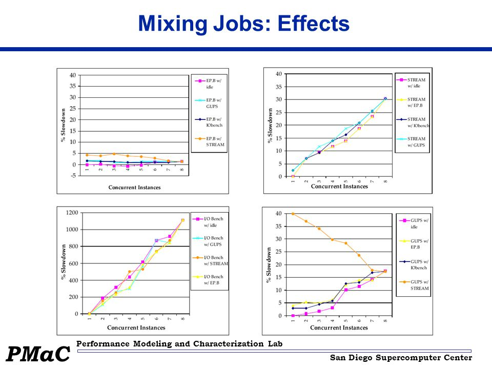 San Diego Supercomputer Center Performance Modeling and Characterization Lab PMaC Mixing Jobs: Effects