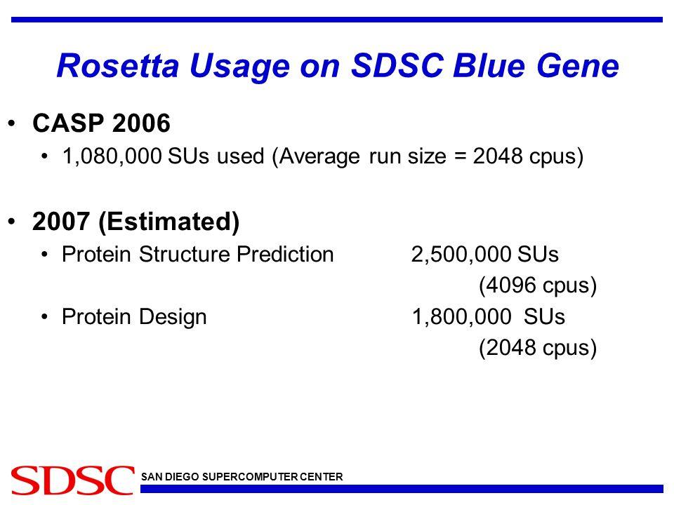 SAN DIEGO SUPERCOMPUTER CENTER Rosetta Usage on SDSC Blue Gene CASP 2006 1,080,000 SUs used (Average run size = 2048 cpus) 2007 (Estimated) Protein Structure Prediction2,500,000 SUs (4096 cpus) Protein Design1,800,000 SUs (2048 cpus)