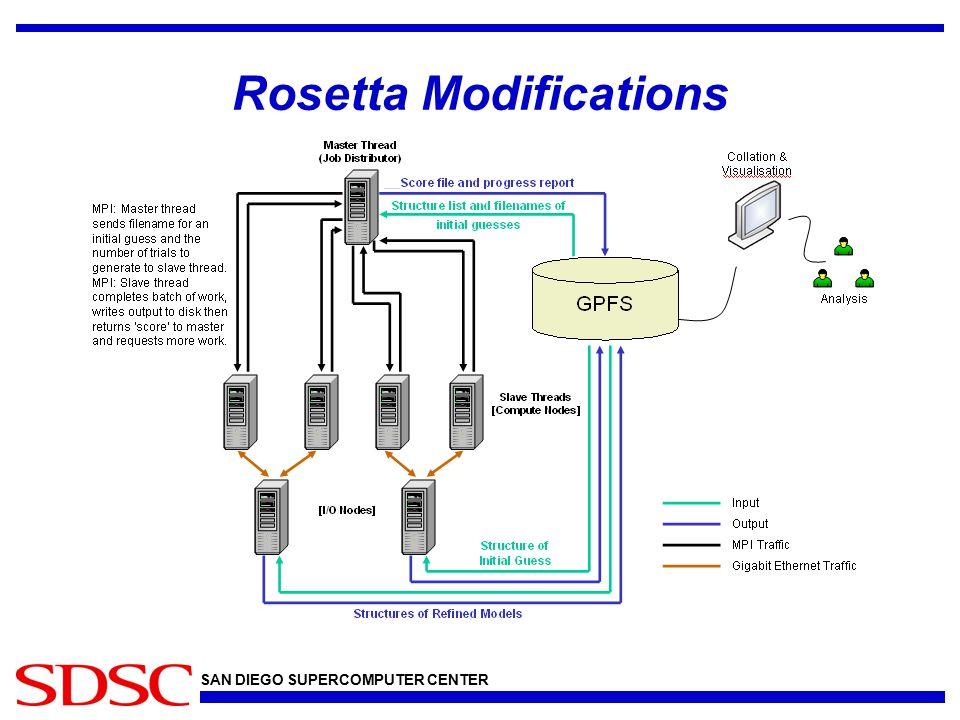 SAN DIEGO SUPERCOMPUTER CENTER Rosetta Modifications
