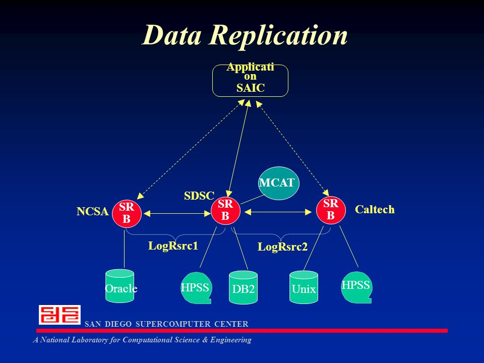 SAN DIEGO SUPERCOMPUTER CENTER A National Laboratory for Computational Science & Engineering Data Replication SR B MCAT NCSA Oracle SR B HPSS DB2 Unix SR B SDSC Caltech LogRsrc1 LogRsrc2 Applicati on SAIC